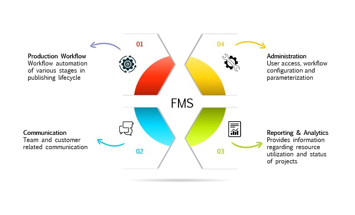 FMS - File Management System